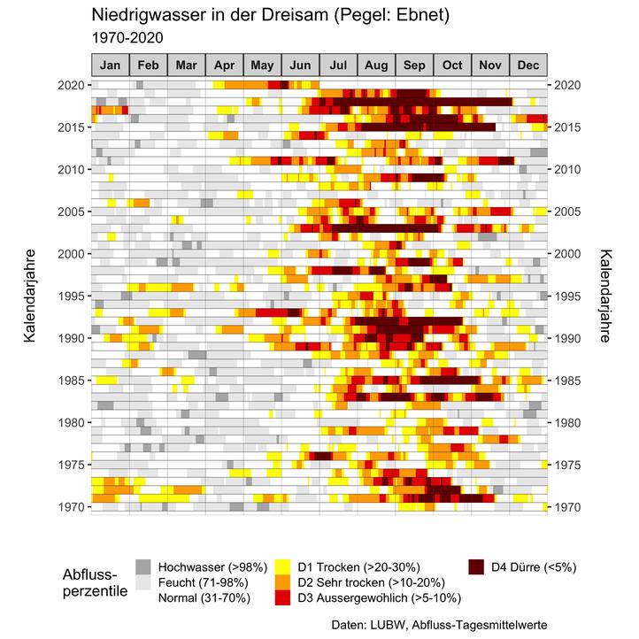 Abflussperzentile mit Fokus auf Niedrigwasser 1970-2020
